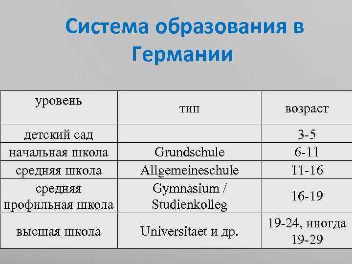 Система образования в Германии уровень детский сад начальная школа средняя профильная школа высшая школа