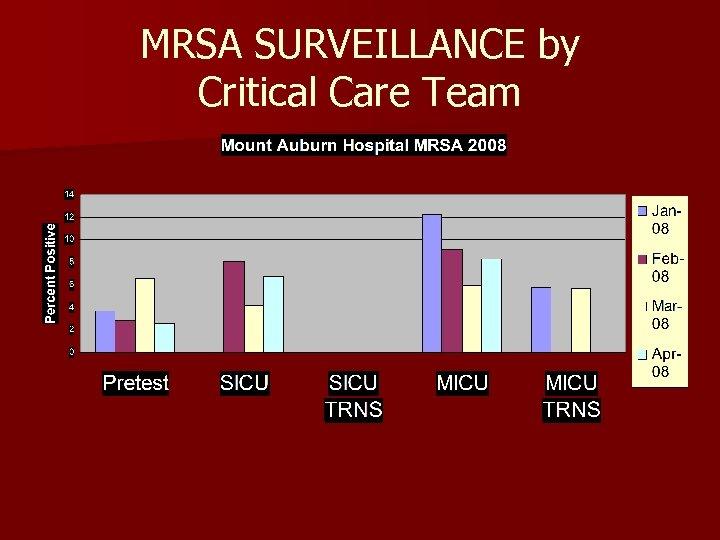 MRSA SURVEILLANCE by Critical Care Team