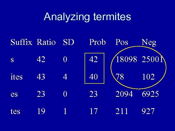 Analyzing termites Suffix Ratio SD Prob Pos Neg s 42 0 42 18098 25001