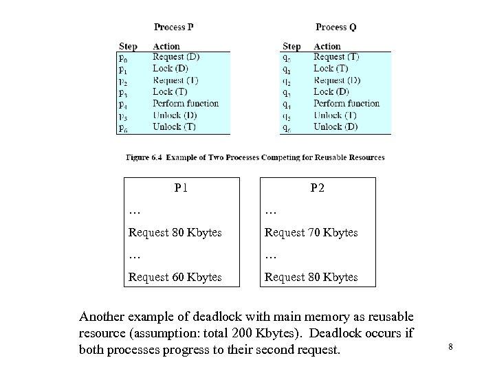P 1 P 2 … … Request 80 Kbytes Request 70 Kbytes … …