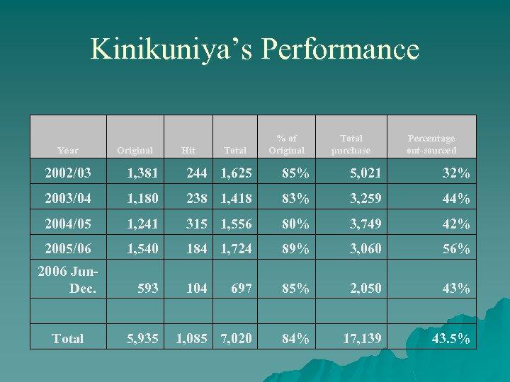 Kinikuniya's Performance Year Original Hit % of Original Total purchase Percentage out-sourced 2002/03 1,