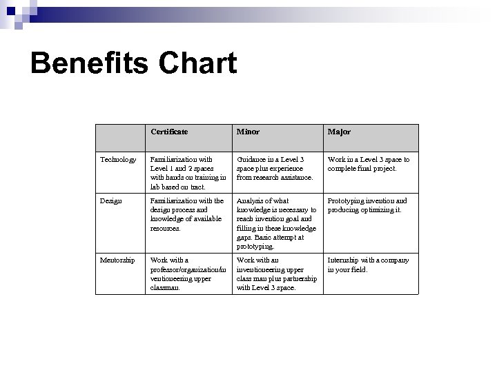 Benefits Chart Certificate Minor Major Technology Familiarization with Level 1 and 2 spaces with