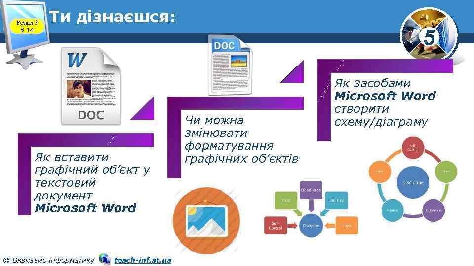 Розділ 3 § 14 Ти дізнаєшся: Як вставити графічний об'єкт у текстовий документ Microsoft