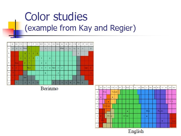 Color studies (example from Kay and Regier)