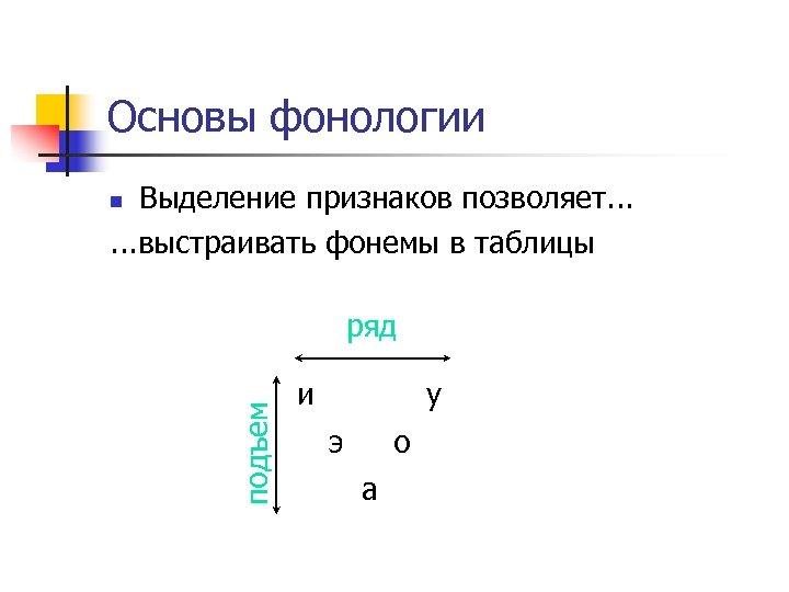 Основы фонологии Выделение признаков позволяет. . . выстраивать фонемы в таблицы n подъем ряд