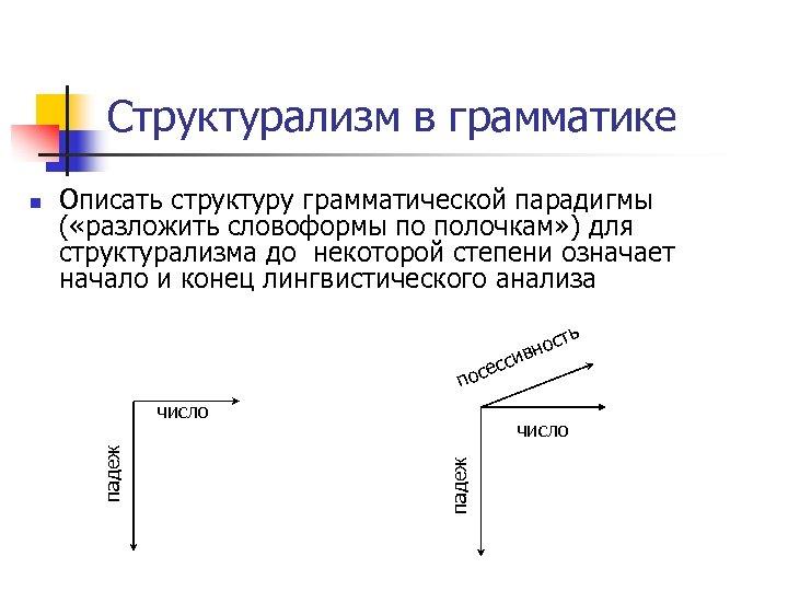 Структурализм в грамматике Описать структуру грамматической парадигмы ( «разложить словоформы по полочкам» ) для