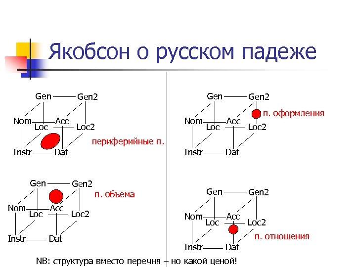 Якобсон о русском падеже Gen Nom Loc Gen 2 Acc Loc 2 Nom Loc