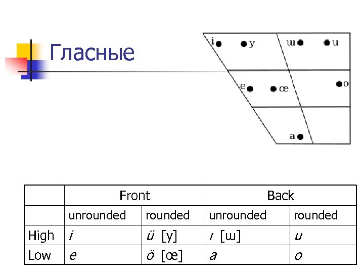 Гласные Front Back unrounded High Low rounded unrounded i e ü [y] ö [œ]