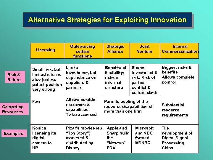 Alternative Strategies for Exploiting Innovation Licensing Outsourcing certain functions Strategic Alliance Joint Venture Shares