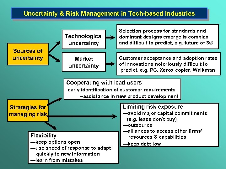 Uncertainty & Risk Management in Tech-based Industries Technological uncertainty Sources of uncertainty Market uncertainty