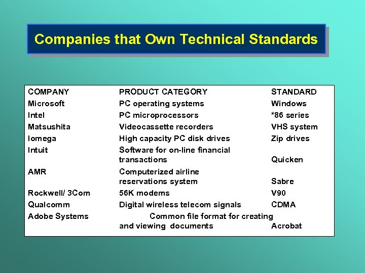 Companies that Own Technical Standards COMPANY Microsoft Intel Matsushita Iomega Intuit AMR Rockwell/ 3