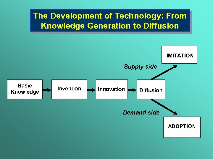 The Development of Technology: From Knowledge Generation to Diffusion IMITATION Supply side Basic Knowledge