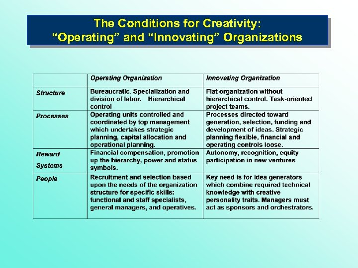 "The Conditions for Creativity: ""Operating"" and ""Innovating"" Organizations"
