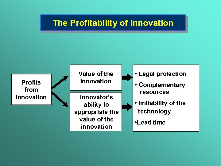 The Profitability of Innovation Profits from Innovation Value of the innovation Innovator's ability to
