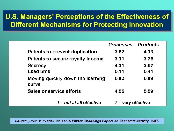 U. S. Managers' Perceptions of the Effectiveness of Different Mechanisms for Protecting Innovation Processes