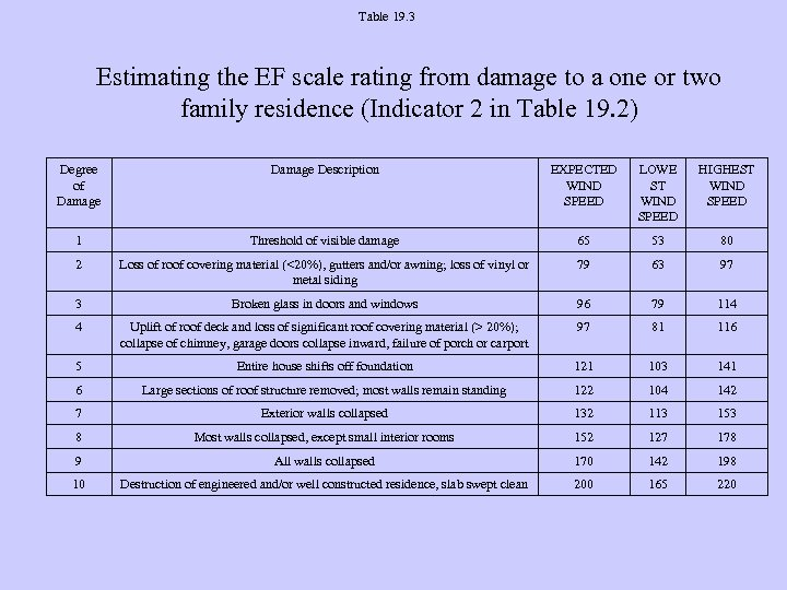 Table 19. 3 Estimating the EF scale rating from damage to a one or