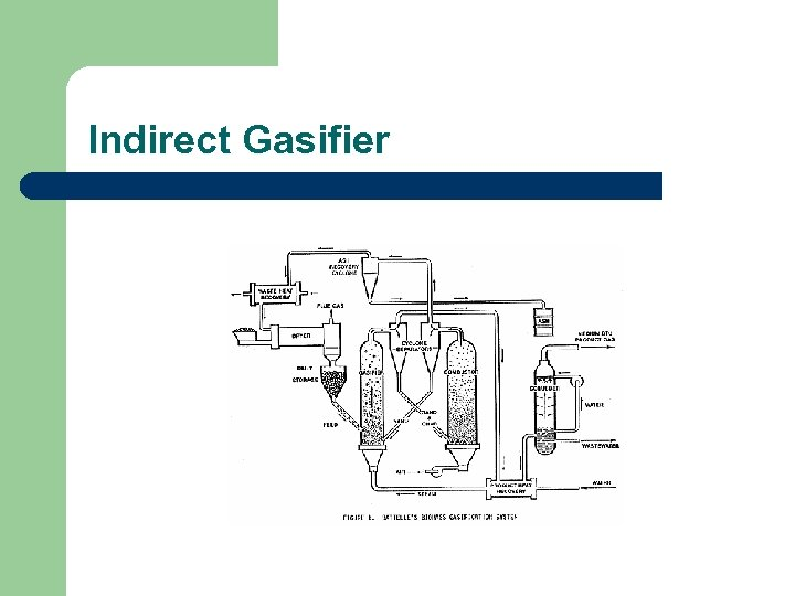 Indirect Gasifier