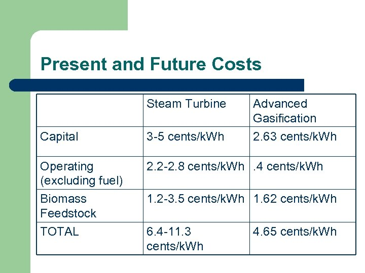 Present and Future Costs Steam Turbine Advanced Gasification Capital 3 -5 cents/k. Wh 2.