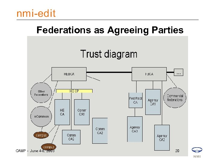 Federations as Agreeing Parties CAMP - June 4 -6, 2003 20