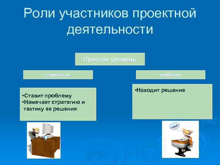 Роли участников проектной деятельности Простой уровень взрослый • Ставит проблему • Намечает стратегию и