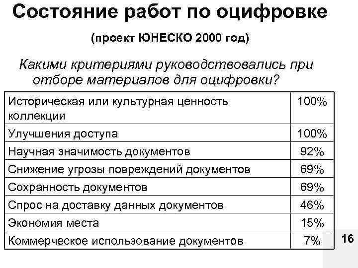 Состояние работ по оцифровке (проект ЮНЕСКО 2000 год) Какими критериями руководствовались при отборе материалов