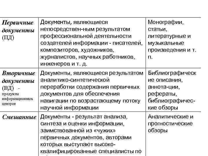 Первичные Документы, являющиеся документы непосредствен-ным результатом (ПД) Монографии, статьи, профессиональной деятельности литературные и создателей