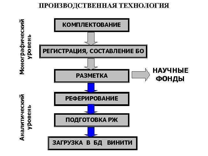 Аналитический уровень Монографический уровень ПРОИЗВОДСТВЕННАЯ ТЕХНОЛОГИЯ КОМПЛЕКТОВАНИЕ РЕГИСТРАЦИЯ, СОСТАВЛЕНИЕ БО РАЗМЕТКА РЕФЕРИРОВАНИЕ ПОДГОТОВКА РЖ