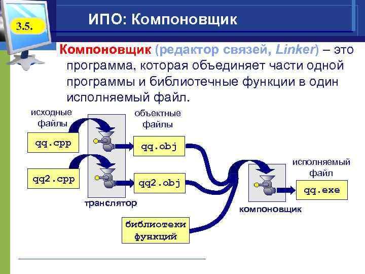 ИПО: Компоновщик 3. 5. Компоновщик (редактор связей, Linker) – это программа, которая объединяет части