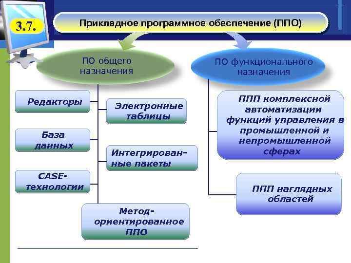 3. 7. Прикладное программное обеспечение (ППО) ПО общего назначения Редакторы База данных Электронные таблицы