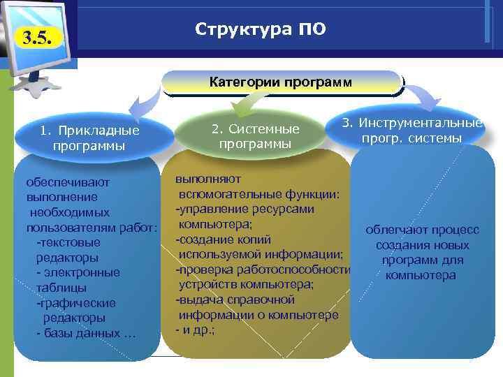 3. 5. Структура ПО Категории программ 1. Прикладные программы обеспечивают выполнение необходимых пользователям работ: