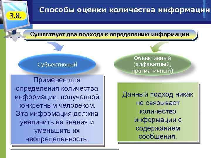 3. 8. Способы оценки количества информации Существует два подхода к определению информации Субъективный Применен