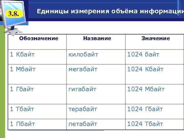 Единицы измерения объёма информации 3. 8. Обозначение Название Значение 1 Кбайт килобайт 1024 байт