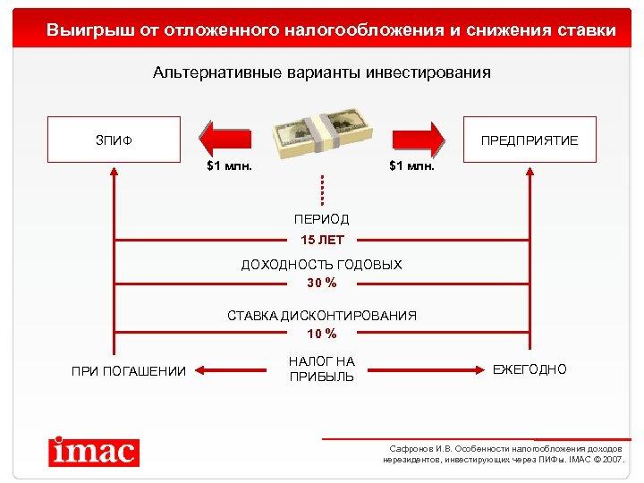 Выигрыш от отложенного налогообложения и снижения ставки Альтернативные варианты инвестирования ЗПИФ ПРЕДПРИЯТИЕ $1 млн.