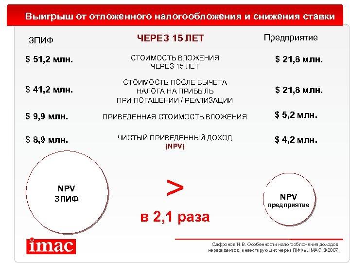 Выигрыш от отложенного налогообложения и снижения ставки Предприятие ЧЕРЕЗ 15 ЛЕТ ЗПИФ $ 51,