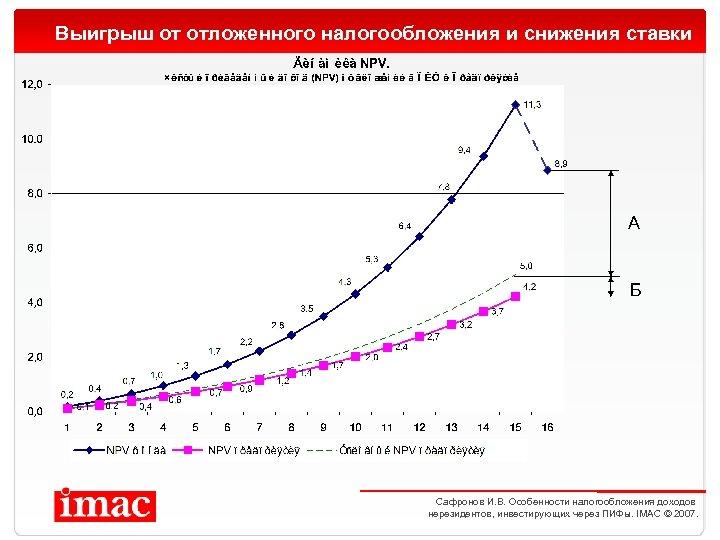 Выигрыш от отложенного налогообложения и снижения ставки А Б Сафронов И. В. Особенности налогообложения