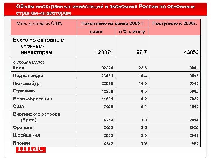Объем иностранных инвестиций в экономике России по основным странам-инвесторам Млн. долларов США Накоплено на