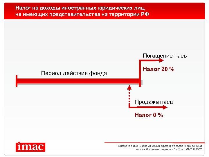 Налог на доходы иностранных юридических лиц, не имеющих представительства на территории РФ Погашение паев