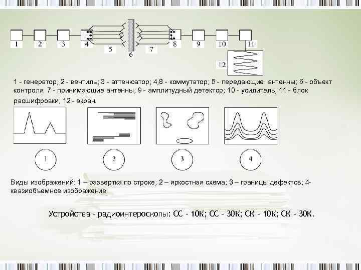 1 - генератор; 2 - вентиль; 3 - аттенюатор; 4, 8 - коммутатор; 5