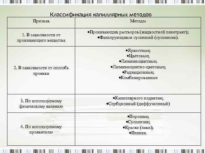 Классификация капиллярных методов Признак 1. В зависимости от проникающего вещества 2. В зависимости от