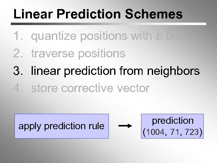 Linear Prediction Schemes 1. 2. 3. 4. quantize positions with b bits traverse positions