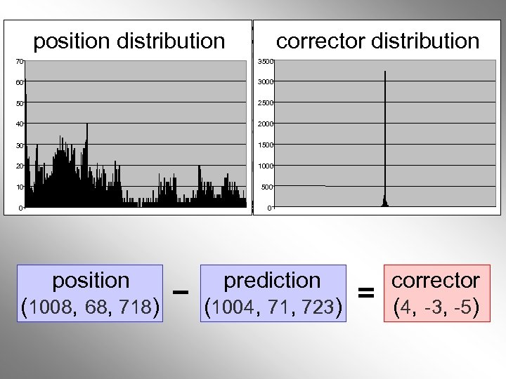 Linear Prediction Schemes position distribution corrector distribution 3500 70 60 50 40 30 20