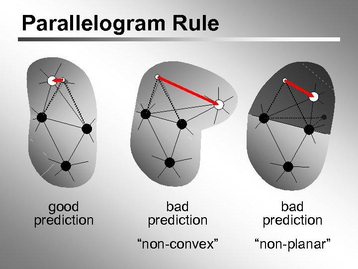 "Parallelogram Rule good prediction bad prediction ""non-convex"" ""non-planar"""