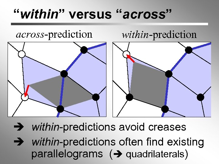 """""""within"""" versus """"across"""" across-prediction within-predictions avoid creases within-predictions often find existing parallelograms ( quadrilaterals)"""