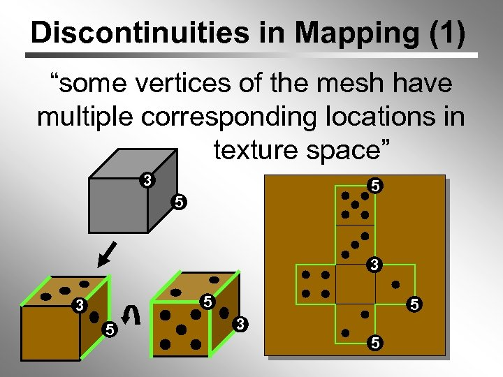 """Discontinuities in Mapping (1) """"some vertices of the mesh have multiple corresponding locations in"""
