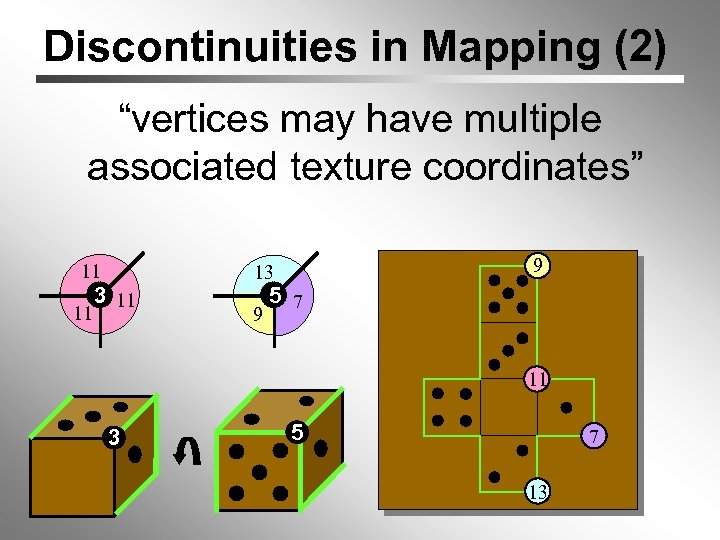 """Discontinuities in Mapping (2) """"vertices may have multiple associated texture coordinates"""" 11 11 3"""