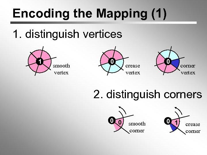 Encoding the Mapping (1) 1. distinguish vertices 1 smooth vertex 0 crease vertex 0