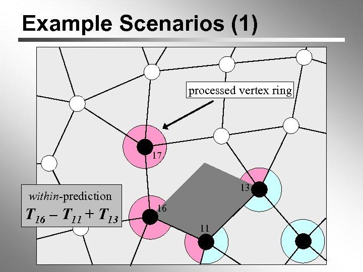 Example Scenarios (1) processed vertex ring 1 17 13 within-prediction T 16 – T