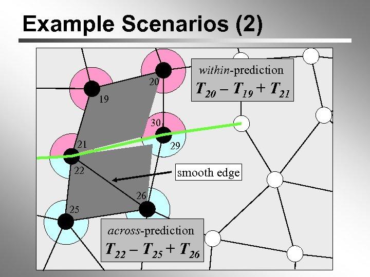 Example Scenarios (2) within-prediction 20 T 20 – T 19 + T 21 19