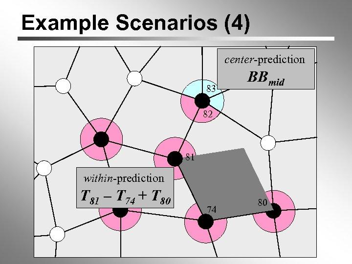Example Scenarios (4) center-prediction 0 0 83 1 0 1 82 0 BBmid 81