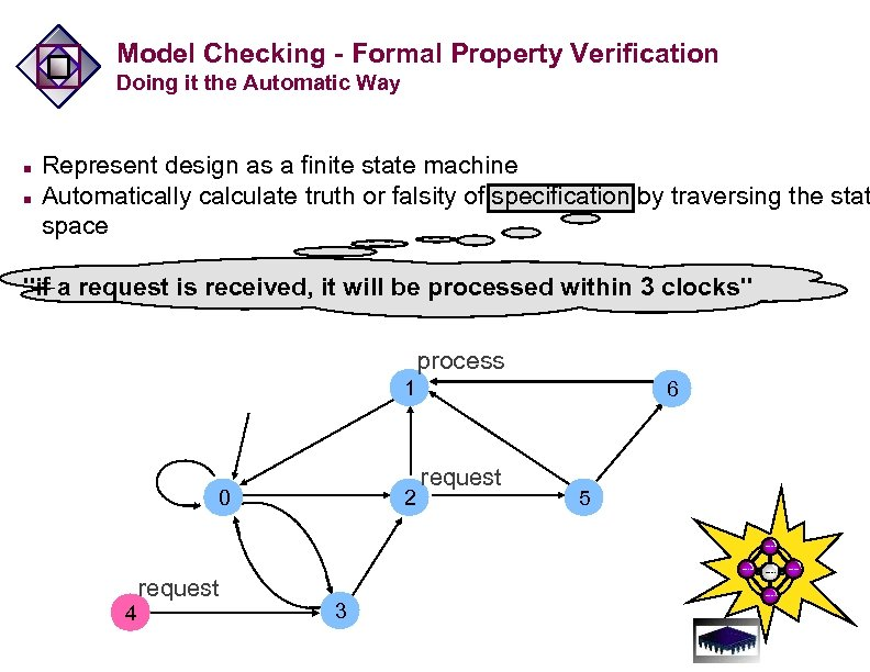 Model Checking - Formal Property Verification Doing it the Automatic Way n n Represent